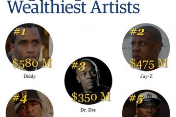 Forbes Top 5 Wealthiest Rappers